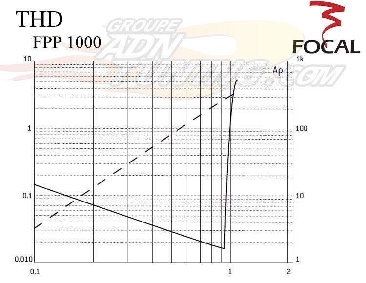 amplis focal focal fpp1000 ampli mono 128445. Black Bedroom Furniture Sets. Home Design Ideas